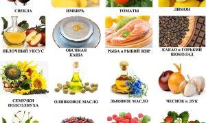 Продукты которые расширяют кровеносные сосуды