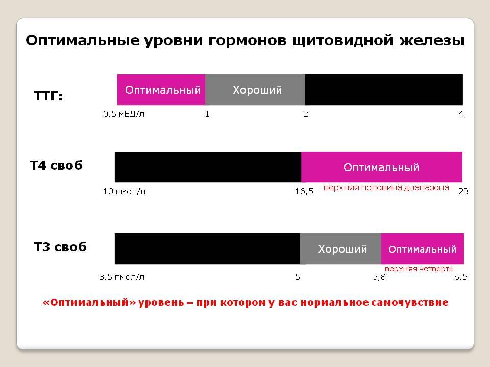 Таблица нормы гормона Т4 свободного у женщин