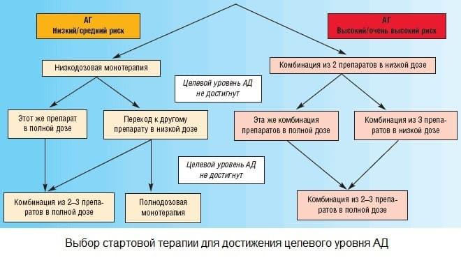 Выбор стартовой терапии при гипертонии