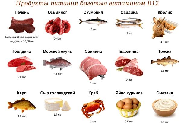 Продукты питания богатые витамином В12